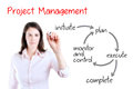 Young business woman writing project management workflow isolated on white Stock Image