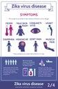 Zika wirusowy infographic z ikonami i tekstem informacja o objawach choroba tło zamazywał opieki pojęcia twarzy zdrowie maski Obrazy Stock