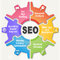 Stock Image : SEO Wheel - Search engine optimization