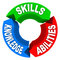 Skills Knowledge Ability Criteria Job Candidate Interview