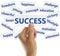 Stock Image : Success Concept