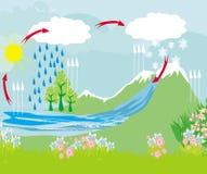 Água do ciclo no ambiente da natureza ilustração do vetor