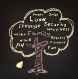 Árbol con palabras Imagen de archivo libre de regalías