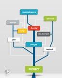 Árbol del plan empresarial del proyecto Imágenes de archivo libres de regalías