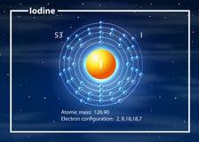 Átomo de la configuración del electrón del yodo libre illustration