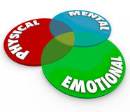 Âme émotive mentale physique de corps d'esprit de total de santé de bien-être Photographie stock