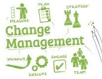 Ändern Sie Management Stockbilder