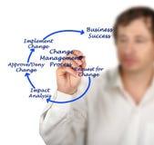 Ändern Sie Management-Prozess Stockfoto