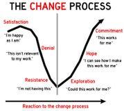 Ändern Sie Prozess lizenzfreie abbildung