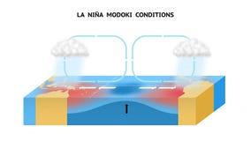 Äquatorialer Pazifischer Ozean La-Nina Modoki Conditions In Thes Lizenzfreie Stockfotografie