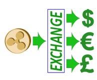 Échangez l'ondulation au dollar, à l'euro et à la livre britannique Photographie stock