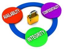Éléments de protection des données Image libre de droits