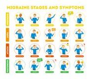 Étapes et symptômes de migraine infographic pour des personnes illustration de vecteur