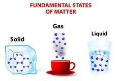 états fondamentaux de matière Image stock