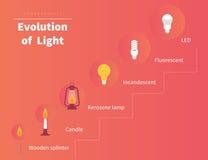 Évolution de lumière Photo stock