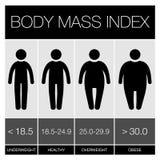 Ícones de Infographic do índice de massa corporal Vetor ilustração stock