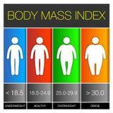 Ícones de Infographic do índice de massa corporal Vetor ilustração royalty free