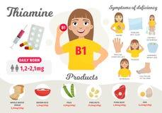 Βιταμίνη Β 1 Infographics απεικόνιση αποθεμάτων