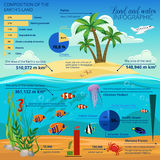 Île sous-marine Infographic du monde Photographie stock