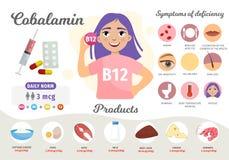 Витамин B12 Infographics бесплатная иллюстрация