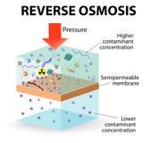 Ósmosis reversa Imagen de archivo libre de regalías