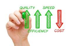 Ökande kvalitets- minskad kostnad för effektivitet hastighet royaltyfria bilder
