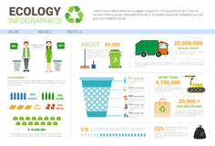 Ökologie Infographic-Fahne bereiten den Abfall auf, der Abfall sortiert lizenzfreie abbildung