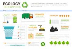 Ökologie Infographic-Fahne bereiten den Abfall auf, der Abfall sortiert vektor abbildung