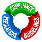 Överensstämmelse härskar diagrammet för tecken för reglementeanvisningspilen Arkivfoton