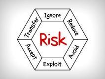 Översikten för meningen för riskledning - ignorera, acceptera, undvik, förminska, överför och exploatera vektor illustrationer