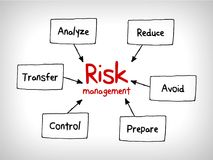 Översikten för meningen för riskledning - ignorera, acceptera, undvik, förminska, överför och exploatera stock illustrationer