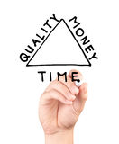 Übergeben Sie das Zeichnen eines Diagramms mit der Balance zwischen Zeit, Qualität und Geld Lizenzfreie Stockfotos