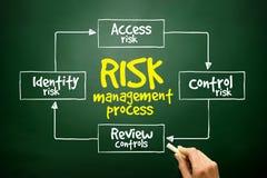 Übergeben Sie gezogene Risikomanagement-Prozess-Sinneskarte, Geschäftskonzept auf Tafel lizenzfreies stockfoto