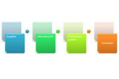 Łańcuchu dostaw zarządzania garph Obrazy Stock