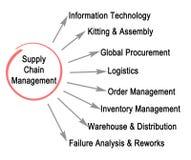 Łańcuchu Dostaw zarządzanie ilustracji