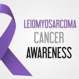 Światowy leiomyosarcoma nowotworu dnia świadomości plakat eps10 royalty ilustracja