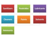 Źródła chemiczni zagrożenia w przerobu stylu 5 Zdjęcia Stock