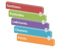 Źródła chemiczni zagrożenia w przerobu stylu 5 Obrazy Royalty Free