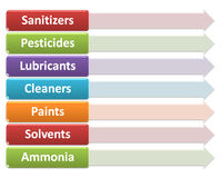 Źródła chemiczni zagrożenia w rośliny środowiska stylu 24 Obraz Royalty Free