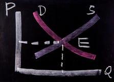 Żądanie zaopatrzeniowa krzywa na blackboard obraz stock