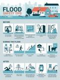 Άκρες ασφάλειας πλημμυρών ελεύθερη απεικόνιση δικαιώματος