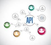 Έννοια σημαδιών διαγραμμάτων ανθρώπων API Στοκ φωτογραφία με δικαίωμα ελεύθερης χρήσης