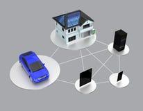 Έννοια της έξυπνης ενέργειας - οικοσύστημα προϊόντων αποταμίευσης Στοκ Εικόνα