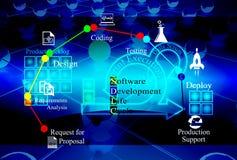 Έννοια του κύκλου της ζωής ανάπτυξης λογισμικού Στοκ εικόνα με δικαίωμα ελεύθερης χρήσης
