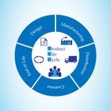 Έννοια του κύκλου της ζωής προϊόντων διανυσματική απεικόνιση