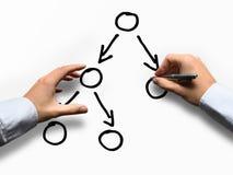 Έννοια των χεριών που σύρουν το κενό διάγραμμα διαχείρισης του προγράμματος Στοκ Φωτογραφία