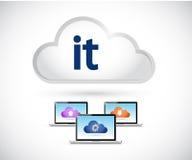 έννοια υπολογισμού σύννεφων τεχνολογίας πληροφοριών Στοκ Εικόνες