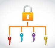Έρευνα για το σωστό κλειδί. απεικόνιση έννοιας Στοκ Εικόνες