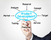 Ανάπτυξη προϊόντος στοκ εικόνες