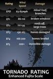 ανεμοστρόβιλος κλίμακας fujita απεικόνιση αποθεμάτων